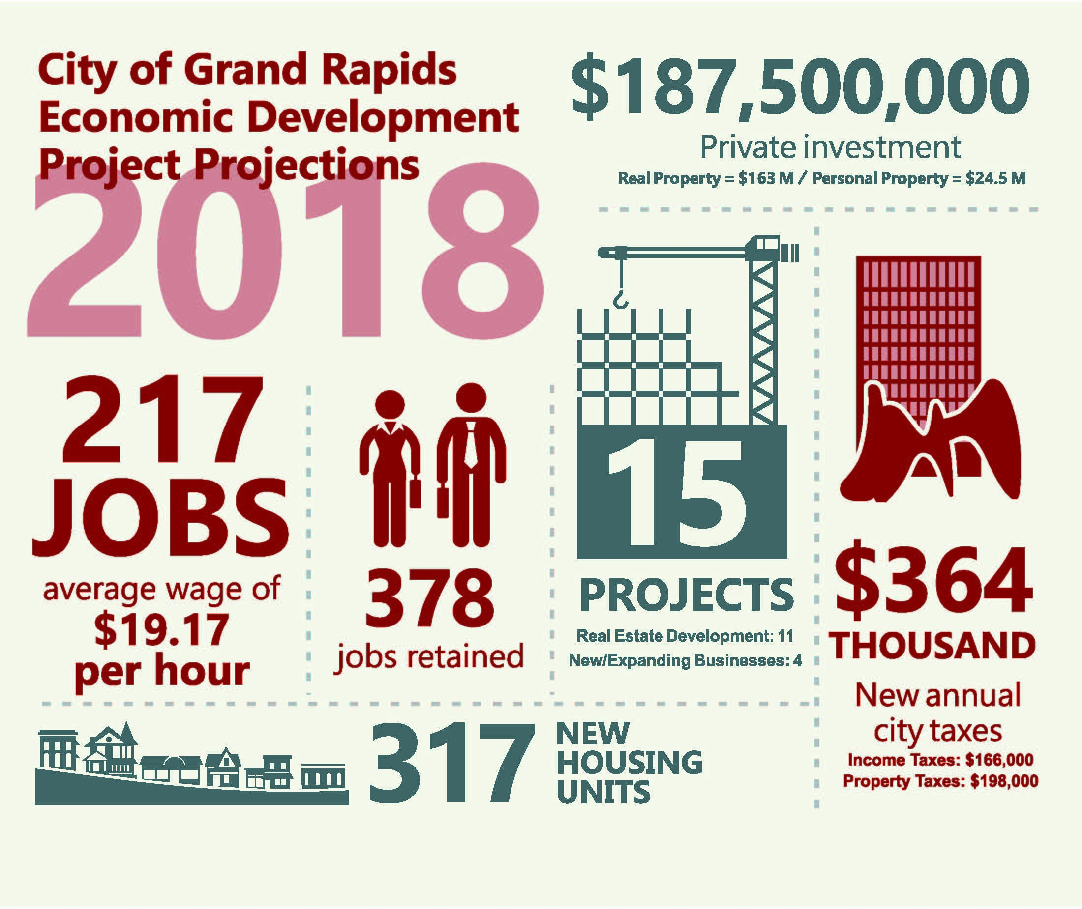 A JPG showing the 2018 outcomes for projects supported through the Economic Development Office