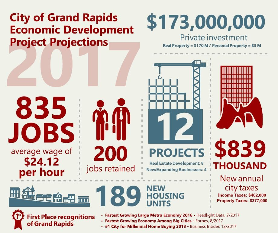 Project Projections