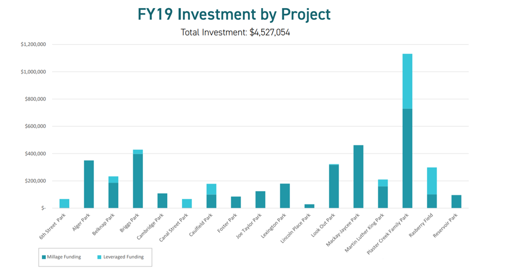 FY19 Park Millage Investment by Park