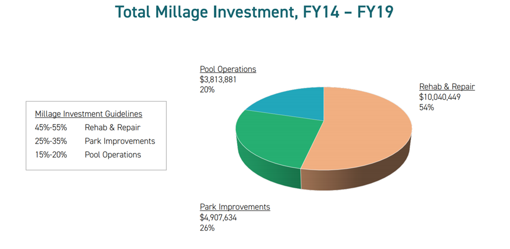 FY14 - FY19 total millage investment