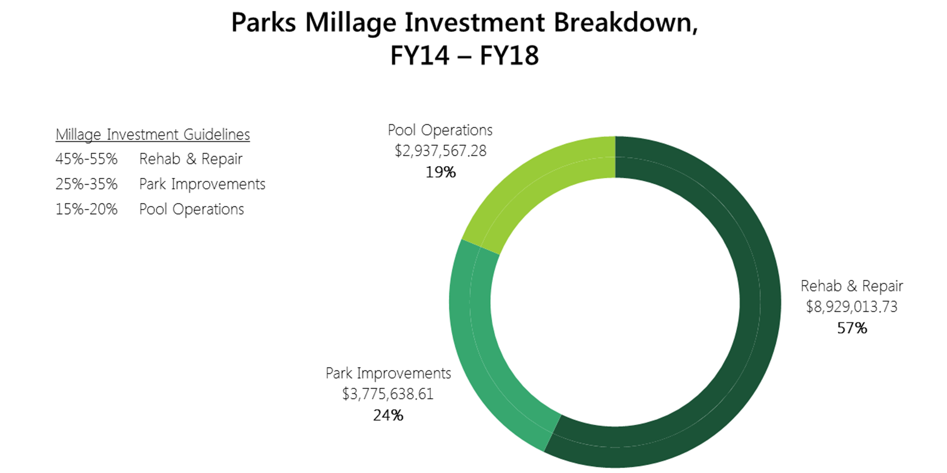 PNG image of Park Millage investments from fiscal year 14 to 18