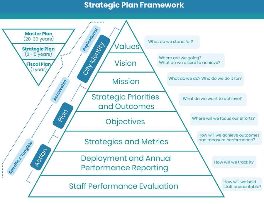 JP image of Strategic Plan Framework