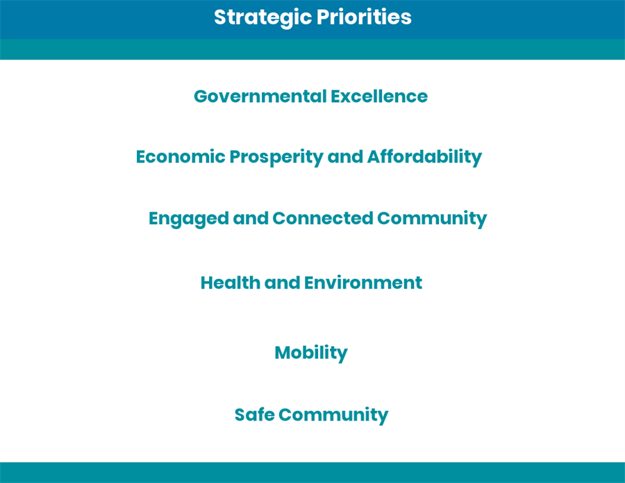 JPG image of Draft Strategic Priorities