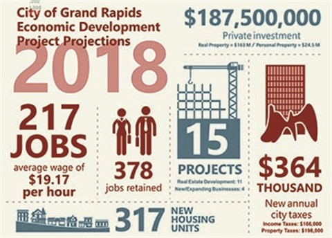 City of Grand Rapids economic development infographic for 2018 accomplishments